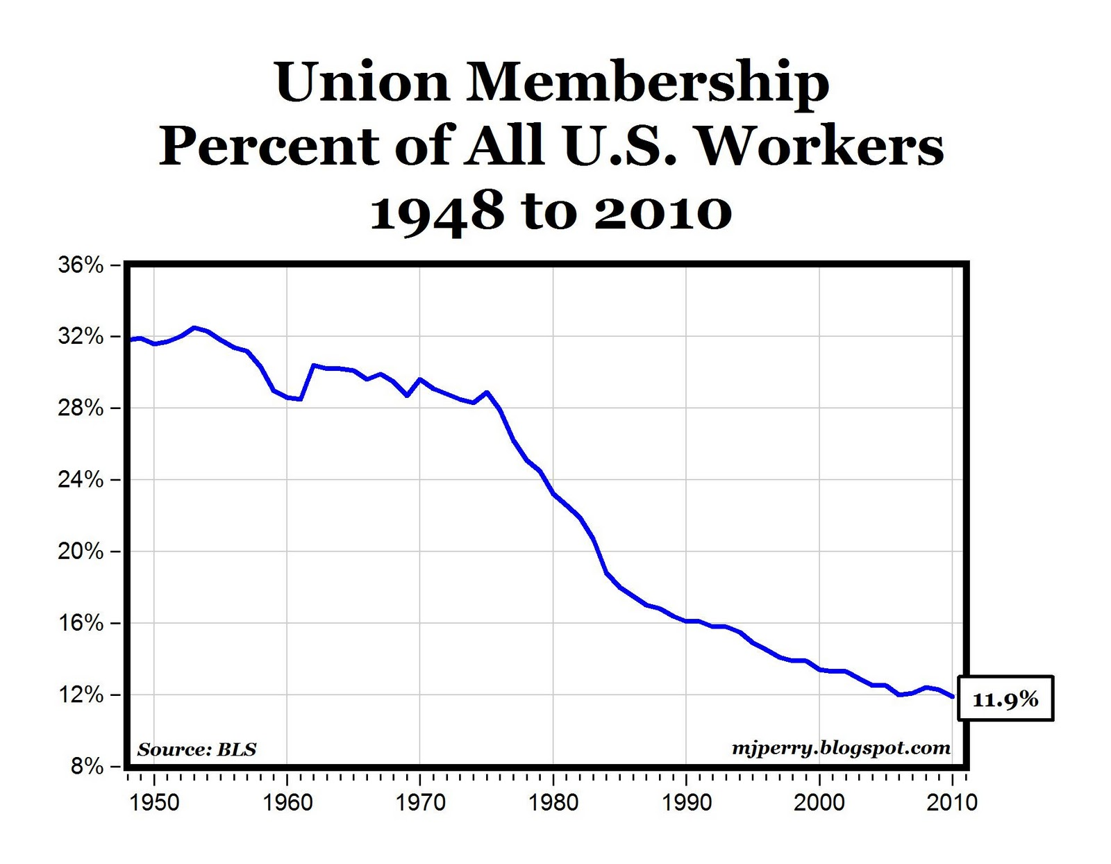 "the causes of the fall of the decline in labor union memberships in the us The cost of a decline in  ""all the focus on labor's flaws can distract us from the bigger  the periods when union membership were highest were ."