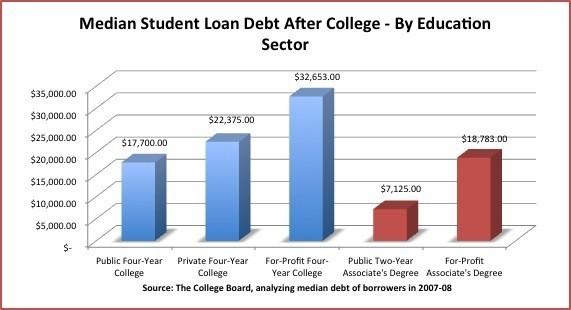http://richardbrenneman.files.wordpress.com/2011/03/blog-6-march-loan-debt.jpg