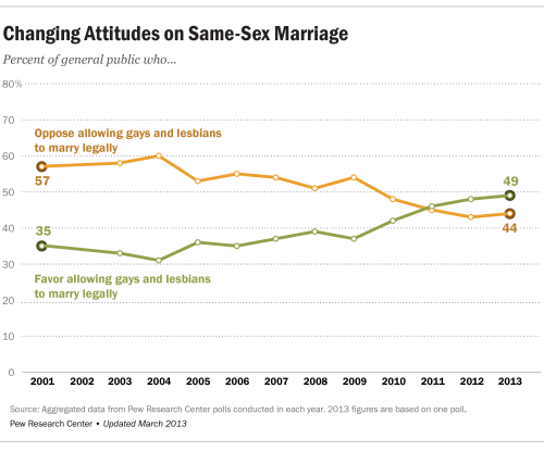 BLOG Gay marriage