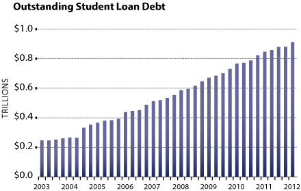 BLOG Total debt