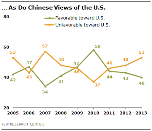 BLOG China on U.S.