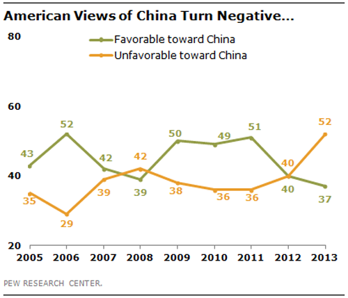 BLOG US on China