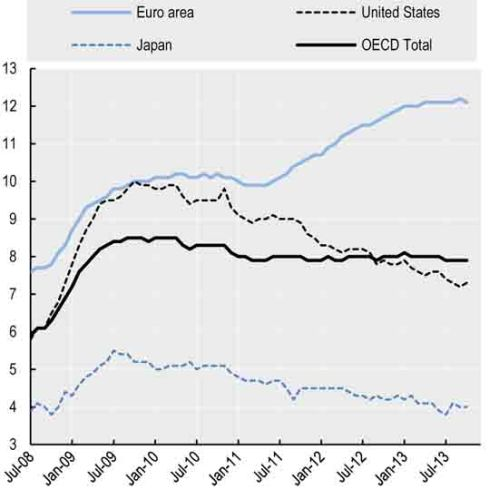 OECD Standardised Unemployment Rate remained at 6