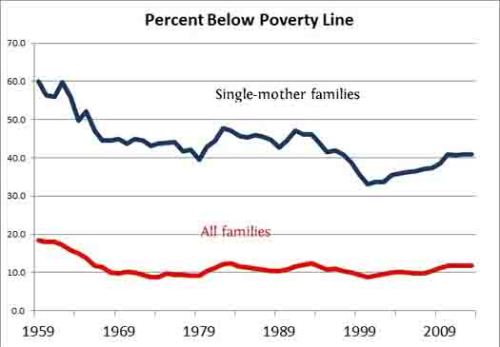 BLOG Single mom poverty