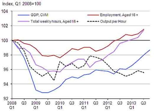 Index of output, employment and hours since Q1 2008, seasonally adjusted, Q1 2008=100
