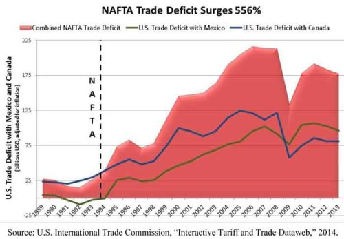 NAFTA Facts
