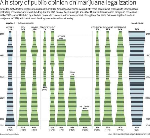 A look at the history of public opinion on marijuana legalization.