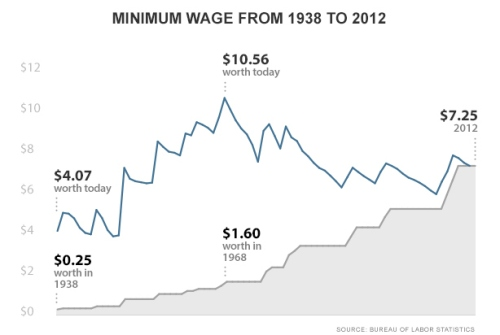 BLOG Minimum wage