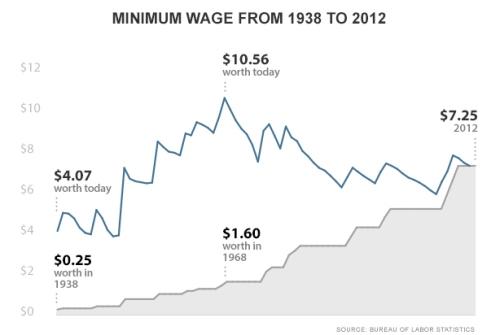 BLOG Minimum wage