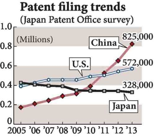 BLOG Patents