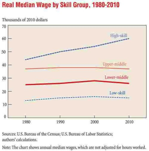Job Polarization and Rising Inequality