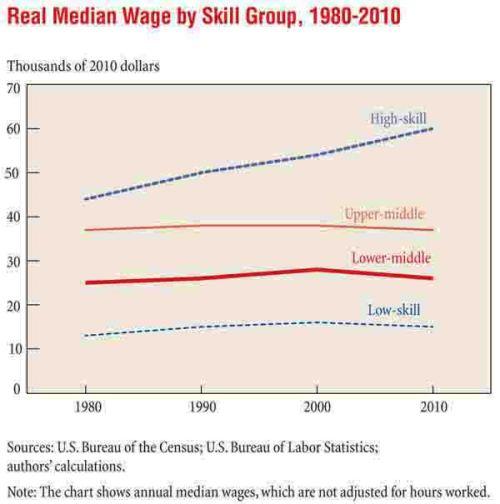 Job Polarization and Rising Inequality