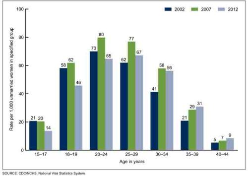 NCHS Data Brief, Number 162, August 2014