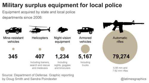 BLOG Cop arms