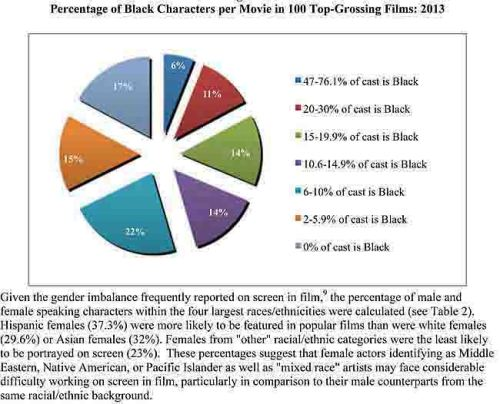 Racial Inequality in Film 2007-2013 Final