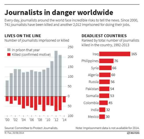 Journalists in danger worldwide