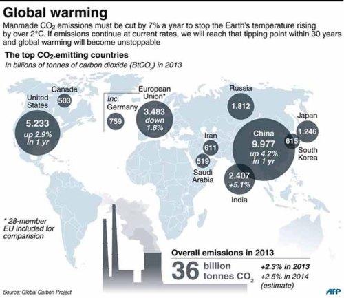BLOG Carbon dioxide