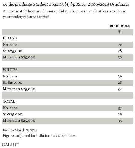 BLOG Student debt