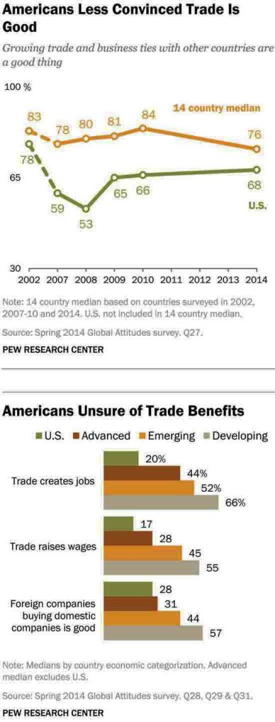 Microsoft Word - Pew Research Center Trade Report FINAL Septembe