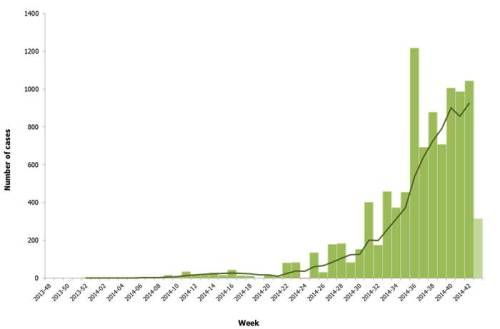 Distribution of cases of EVD by week of reporting in Guinea, Sierra Leone, Liberia, Nigeria and Senegal, weeks 48/2013 to 43/2014