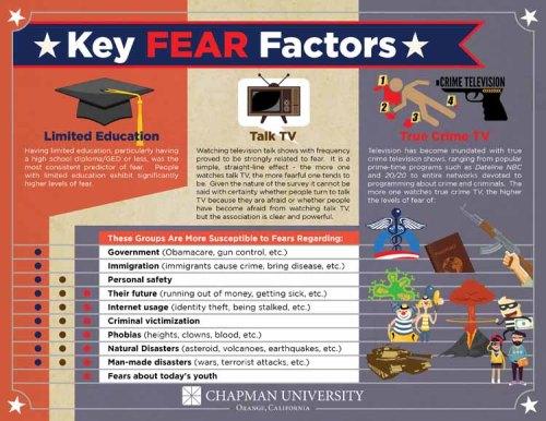 Key Fear Factors 6