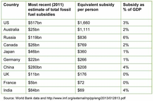 Post-tax fossil fuel subsidies in a sample of the world's largest economies