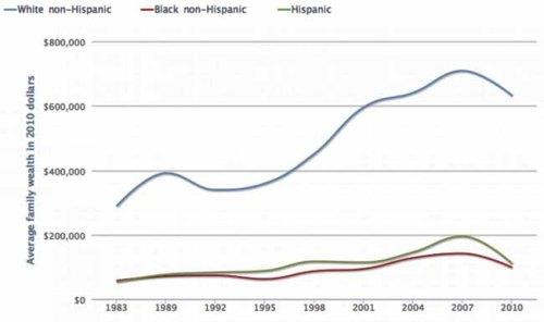 BLOG Racial divide