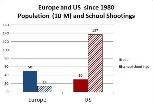 BLOG Shootings