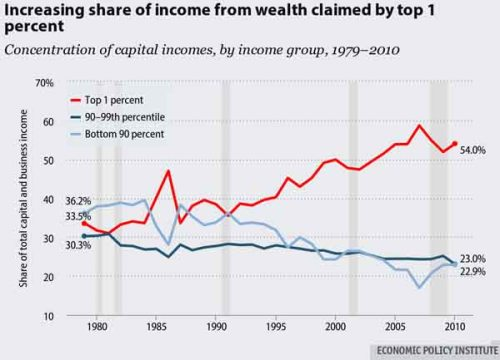 BLOG Wealth shares