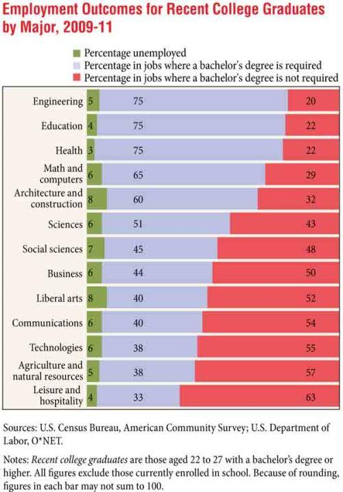 Are Recent College GraduatesFinding Good Jobs?