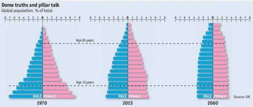 BLOG Population