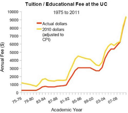 BLOG UC tuition