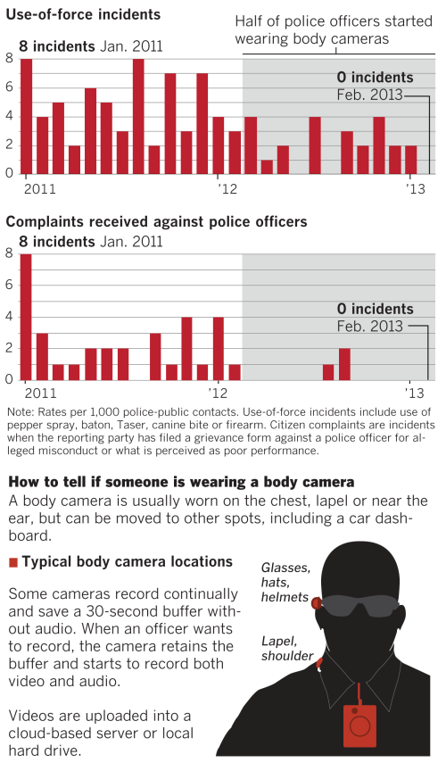 BLOG Body cams