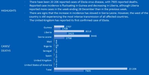 BLOG Ebola Numbers