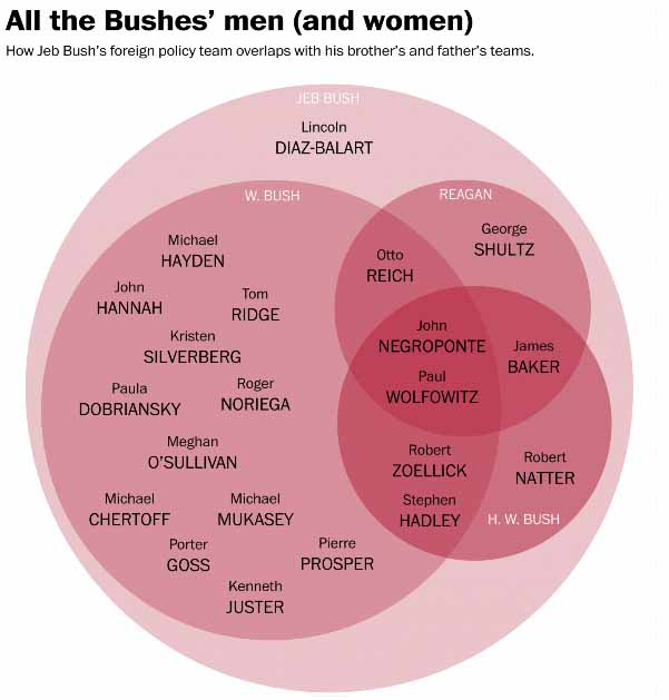 Venn Diagram Of The Day Call It The Axis Of Evil Eats Shoots N
