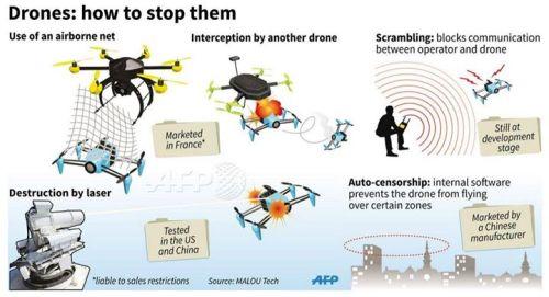 BLOG Drones