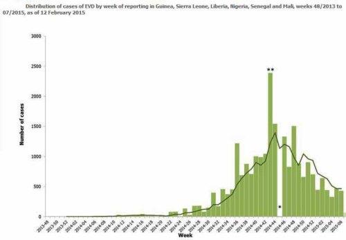 BLOG Ebola curve
