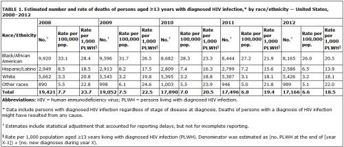 BLOG HIV