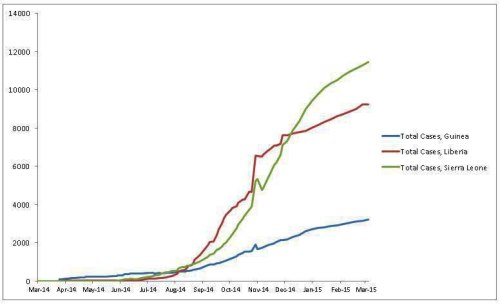 BLOG Ebola cumulatives
