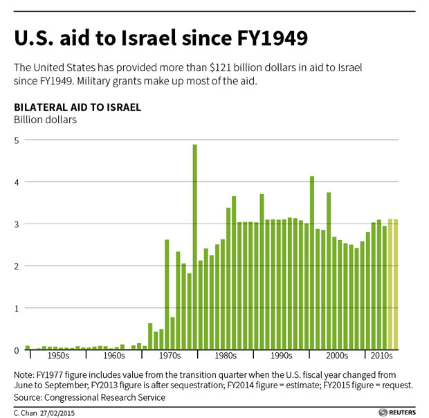 Us foreign aid israel