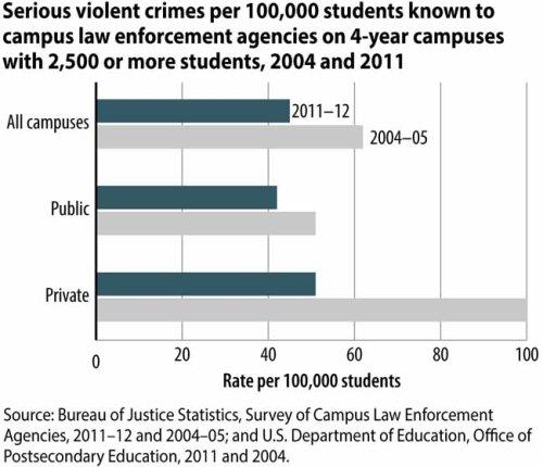 Campus Law Enforcement, 2011–2012