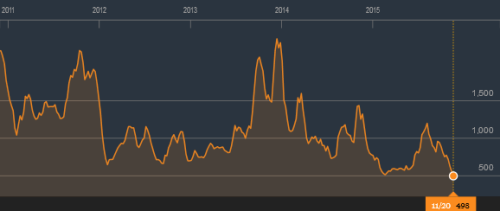 BLOG Baltic dryy index 2