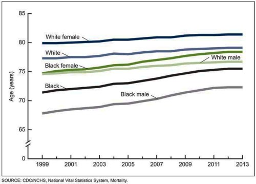 Life expectancy, by race and sex: United States, 1999–2013