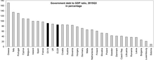 Compared with the second quarter of 2015, twenty-one Member States registered a decrease in their debt to GDP ratio at the end of the third quarter of 2015 and seven an increase. The  highest decreases in the ratio were recorded in Ireland (-2.7 percentage points -pp), Italy (-1.4 pp), Bulgaria (-1.3 pp), Finland (-1.2 pp) and Malta (-1.1 pp), and the highest increases in Slovenia (+3.3 pp), Greece (+2.1 pp) and Portugal (+1.9 pp).