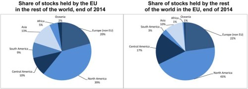 North America, and in particular the United States, represented the main partner of the EU for FDI. At the end of 2014, the United States (€1 985 bn, or 35% of total stocks held by the EU in the rest of the world) was the leading location of EU FDI stocks, followed by Switzerland (€632 bn or 11%), Brazil (€344 bn or 6%) and Canada (€275 bn or 5%). The United States was also by far the main investor in the EU (€1 811 bn, or 40% of total FDI stocks held by the  rest of the world in the EU),  ahead of Switzerland (€509 bn or 11%). Together, these two countries accounted for slightly over half of FDI stocks held by the rest of the world in the EU at the end of 2014.