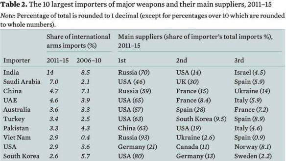 Charts of the day: Major arms industry players | eats shoots 'n leaves