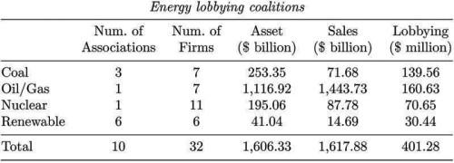 BLOG Coal lobby