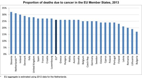 BLOG EU Cancer rates
