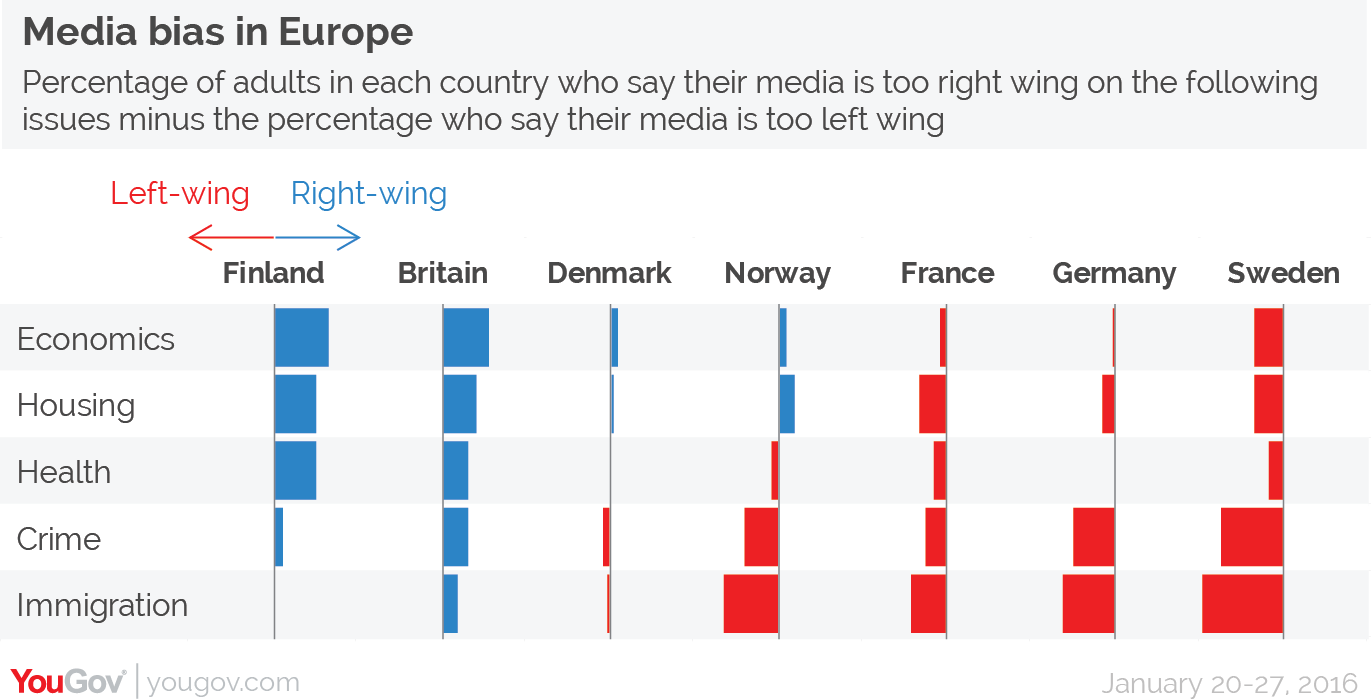Chart of the day: Perceived Euro media bias | eats shoots 'n leaves