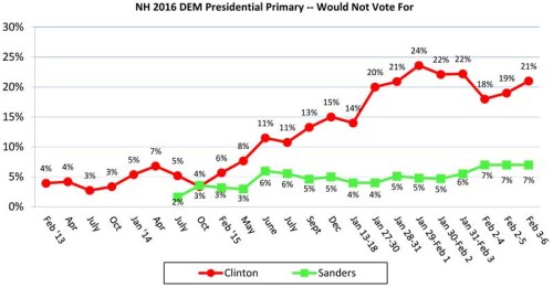 Nominations typically go to candidates who are acceptable to most members of their party and are less polarizing and neither Democratic candidate is seen as particularly unacceptable. When asked which candidate they would NOT vote for under any circumstance, 21% would not vote for Clinton, 7% would not vote for Sanders, 59% think that all of the prospective candidates are acceptable, 5% named someone else, and 8% are unsure.
